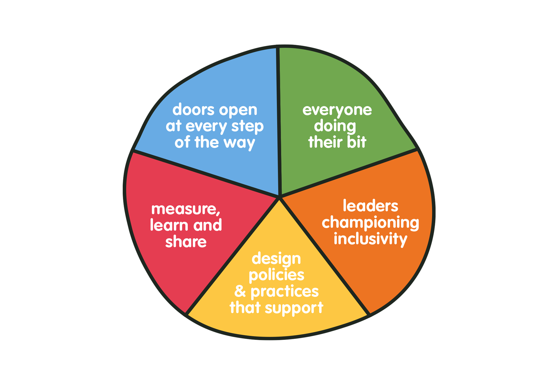 inclusion-and-diversity-action-plan-need-updated.png
